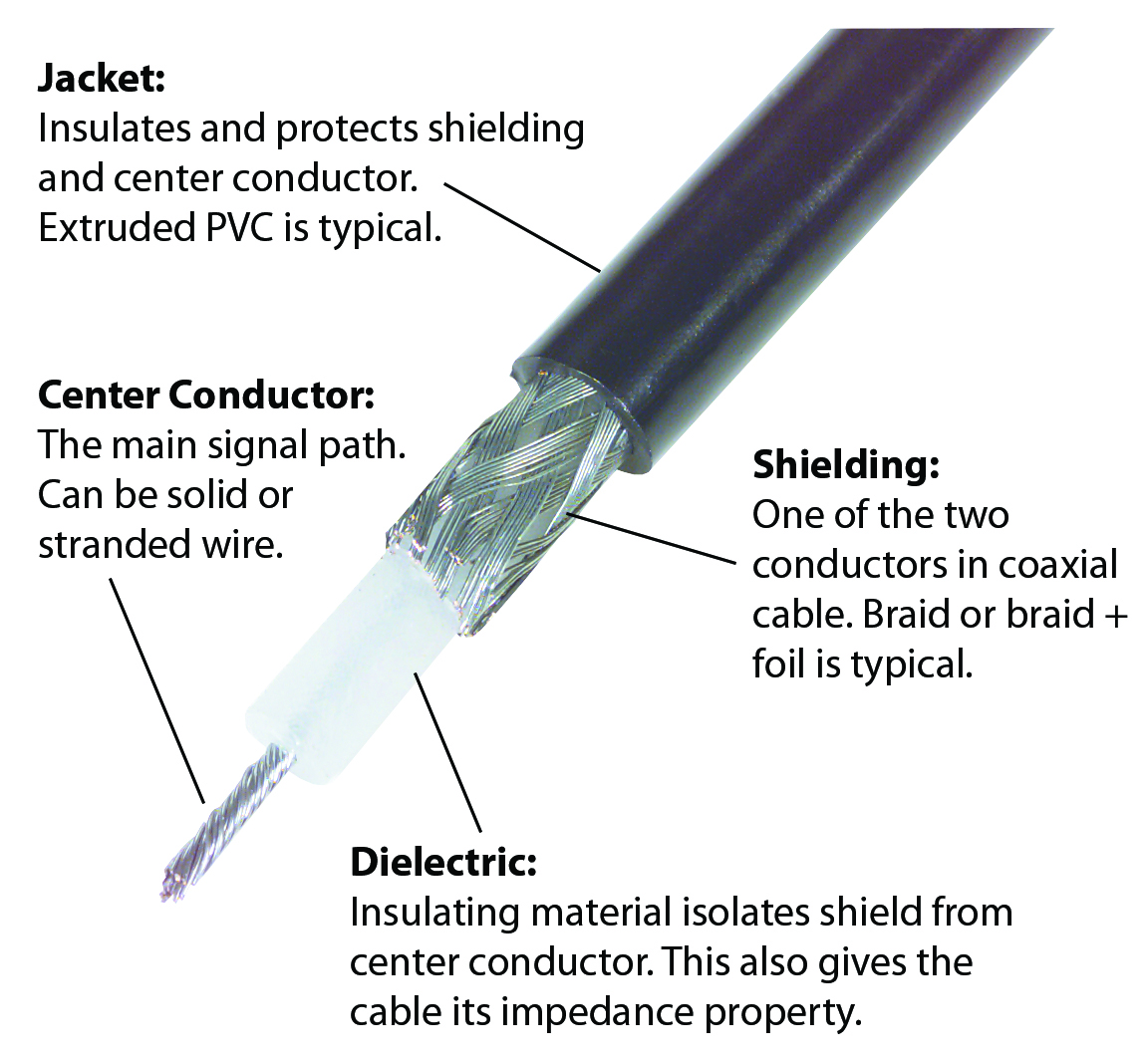 Anatomy Of A Coax Cable And How They Work Pasternack Blog