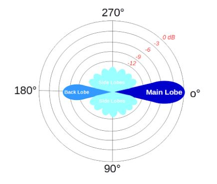 Antenna Gain and Directivity – The Basics - Pasternack Blog